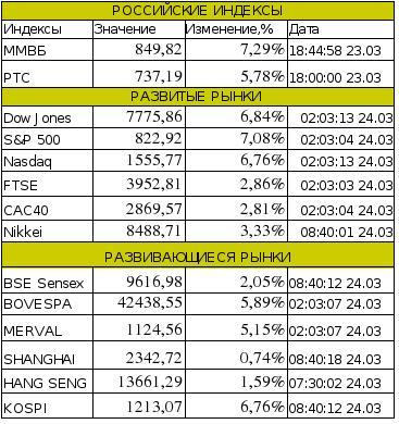 Рынок сегодня