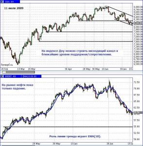 Индекс Доу вошел в нисходящий канал; на графике нефти нет признаков ни разворота, ни даже замедления падения