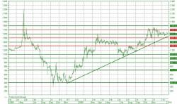 Когда начнется подъём акций Полюса с текущих уровней?