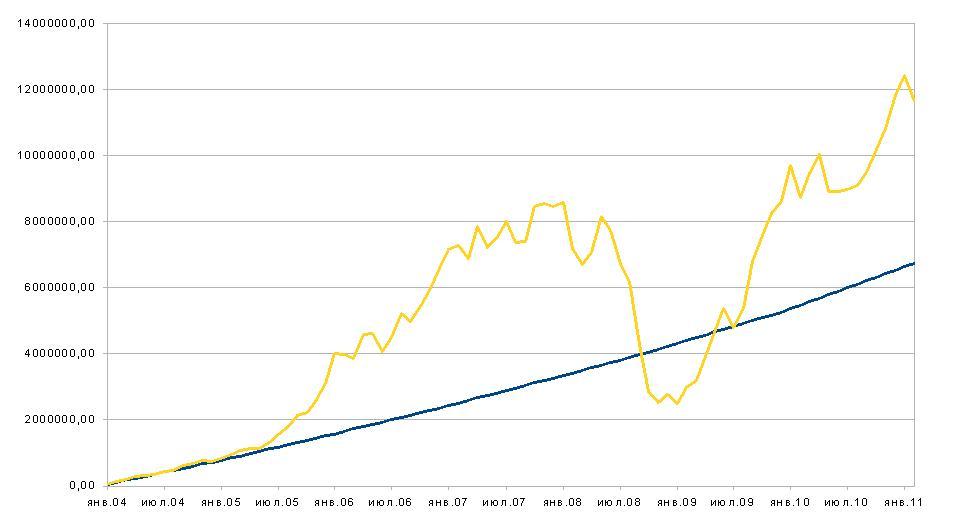 Ценные бумаги котировки акций сургутнефтегаз
