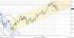 Котировки акций ммвб ход торгов