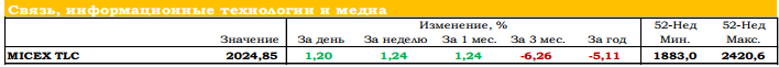 Котировки акций рбк