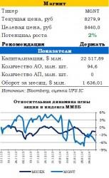 Январские результаты Магнита демонстрируют восстановление темпов роста, - Илья Балакирев, UFS Investment Company