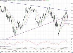 Технический анализ: на рынке акций уровень 1498 п. по Индексу ММВБ остается ключевым сопротивлением, - Андрей Зорин, ИК