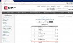 Инвестиционная палата - в десятке крупнейших брокерских компаний России по размеру клиентской базы